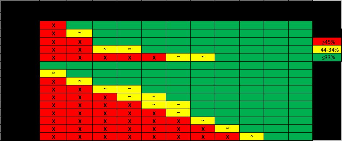 CVR Table